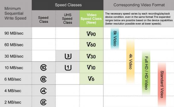 Figure 1: Speed class support by SD interface and capture bandwidth