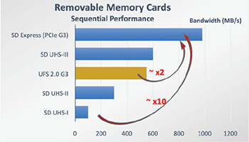 Removable Memory Cards Sequential Performance