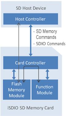 iSDIO Specification