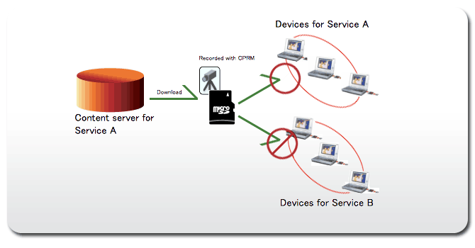 SD-Binding Example #2: Service bind