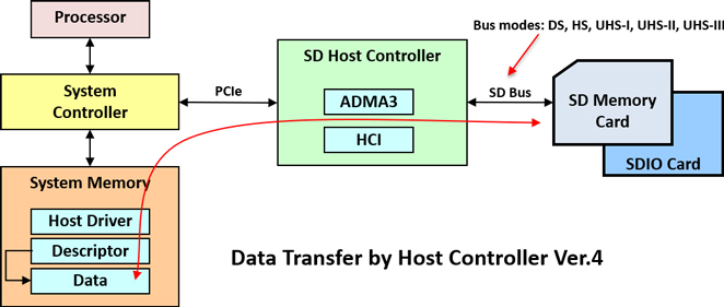 What is the host controller?