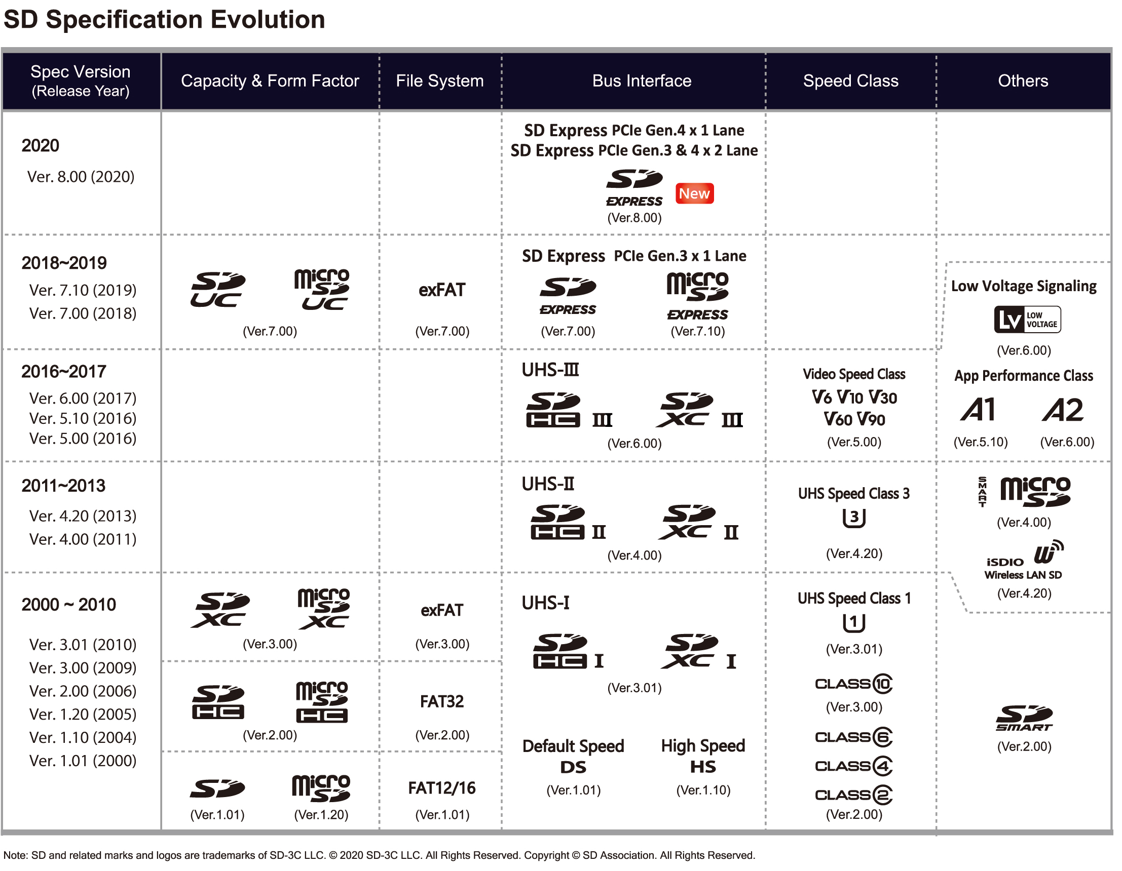 SD Specification Evolution