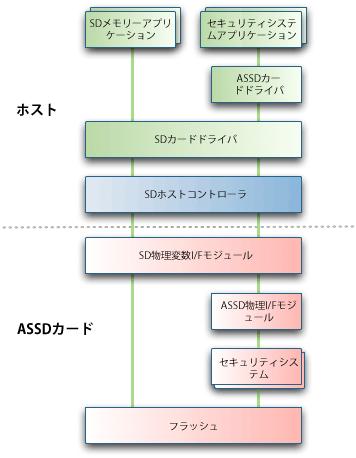 Graphic Chart