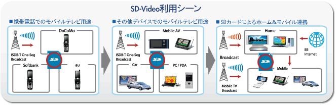 SDオーディオとは異なり、CPRMはオプションです。